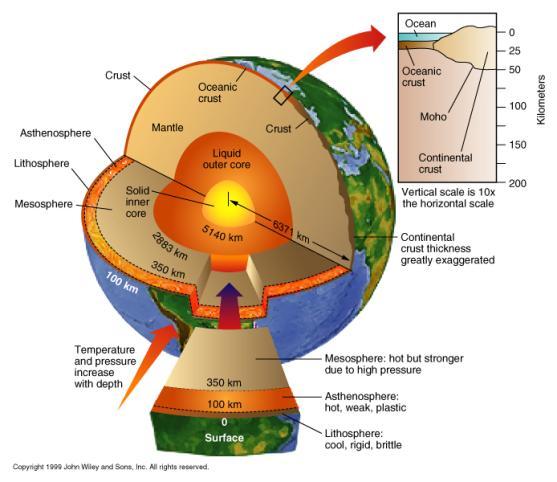 Estructura interna de la Tierra en ingles